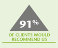 91% of clients would recommend us